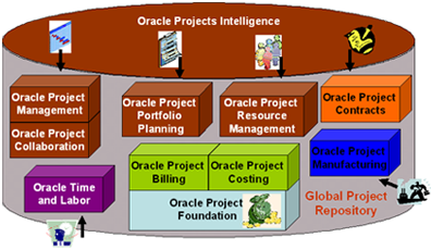 Oracle Projects Suite